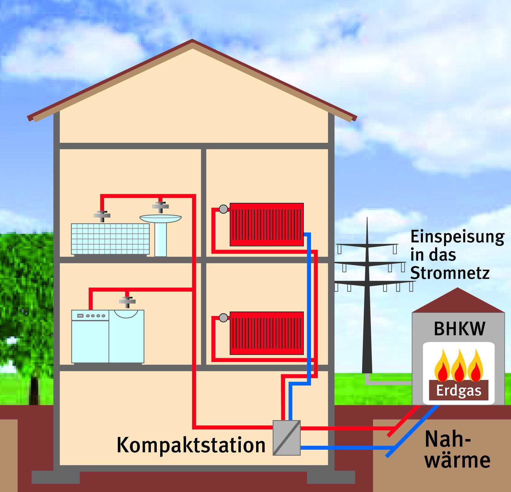 Energiekonzept nbso evl energieversorgung leverkusen for Energiekonzept haus